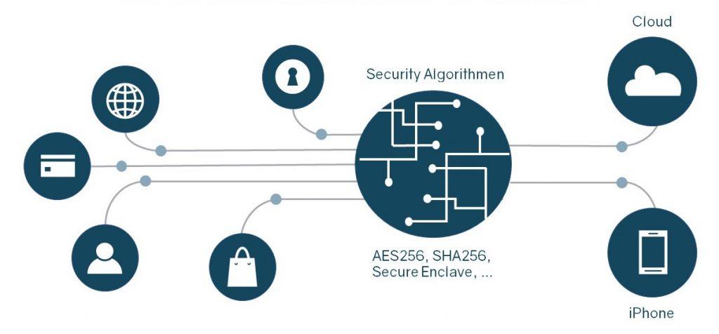 Passwörter Kundenkarten Verschlüsselung MySecret